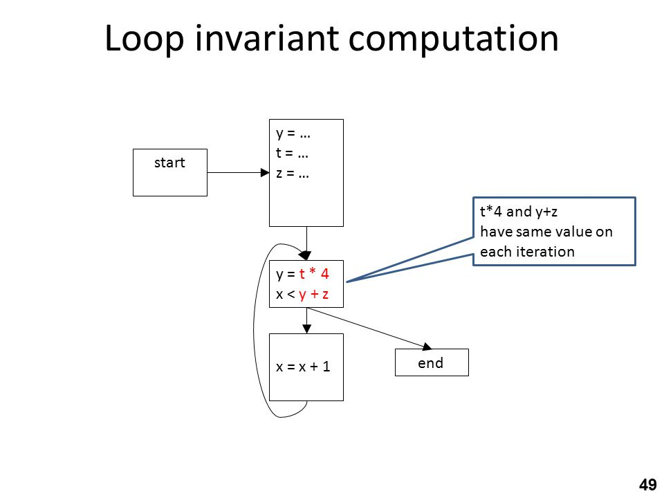 Loop invariant computation 49 y = t * 4 x < y + z end x = x + 1 start y = … t = … z = … t*4 and y+z have same value on each iteration