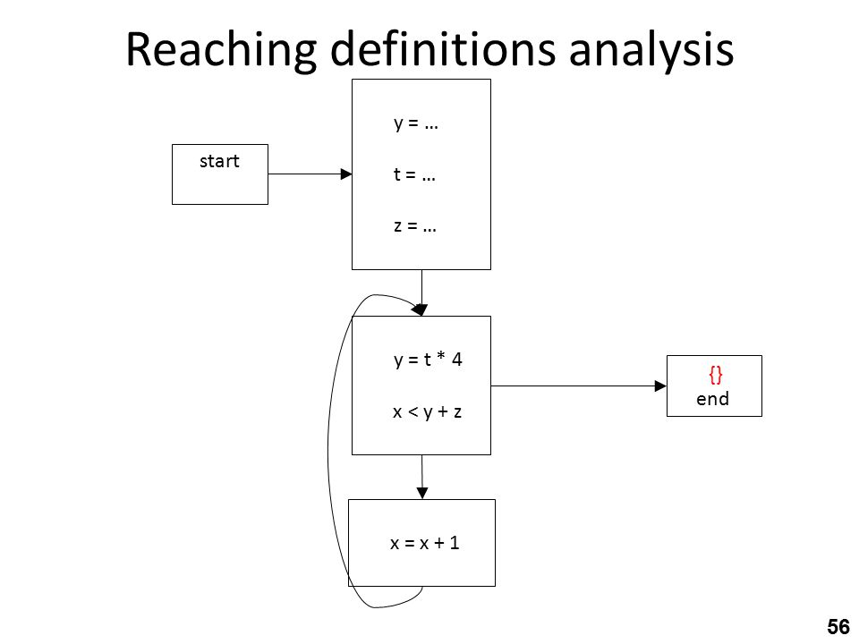 Reaching definitions analysis 56 d4: y = t * 4 d4:x < y + z d6: x = x + 1 d1: y = … d2: t = … d3: z = … start end {}