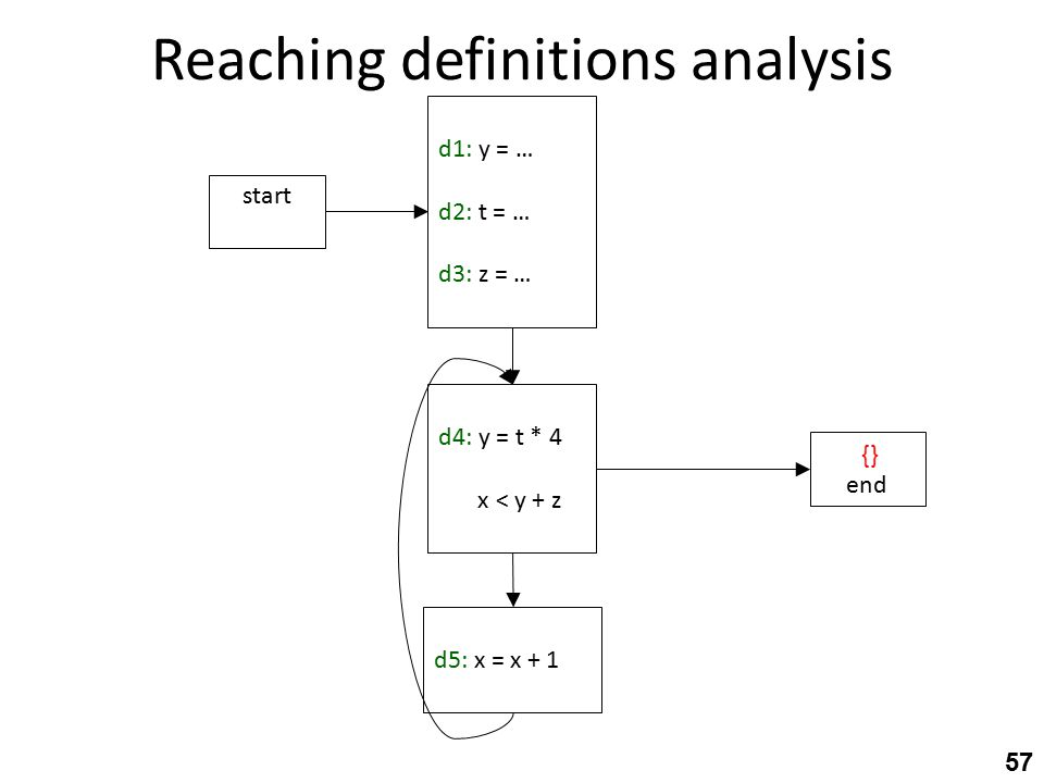 Reaching definitions analysis 57 d4: y = t * 4 d4:x < y + z d5: x = x + 1 start d1: y = … d2: t = … d3: z = … end {}