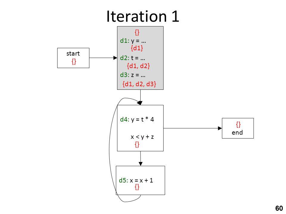 Iteration 1 60 d4: y = t * 4 d4:x < y + z d5: x = x + 1 start d1: y = … d2: t = … d3: z = … {} {d1} {d1, d2} {d1, d2, d3} end {}