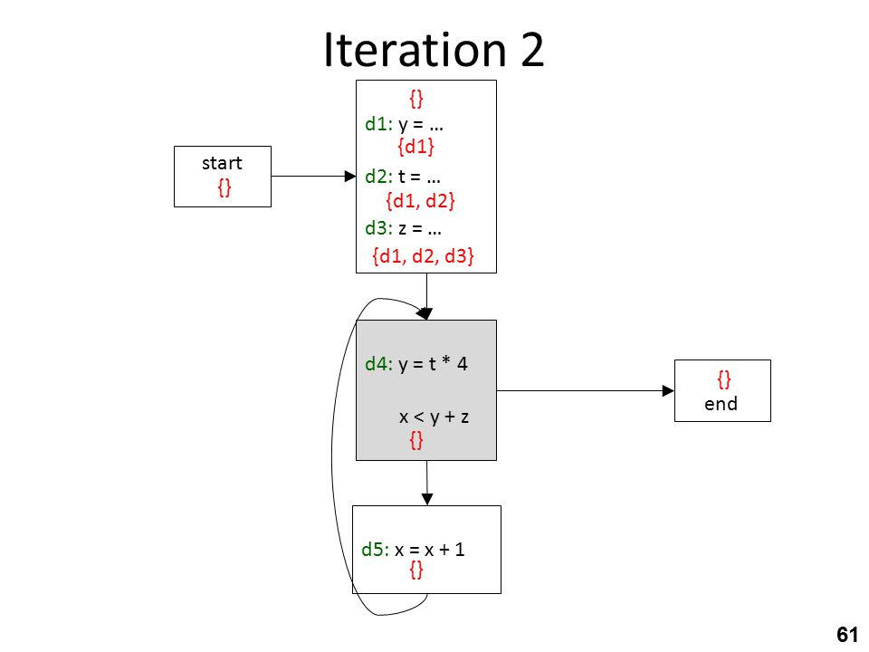 Iteration 2 61 d4: y = t * 4 x < y + z end d5: x = x + 1 start d1: y = … d2: t = … d3: z = … {} {d1} {d1, d2} {d1, d2, d3} {}