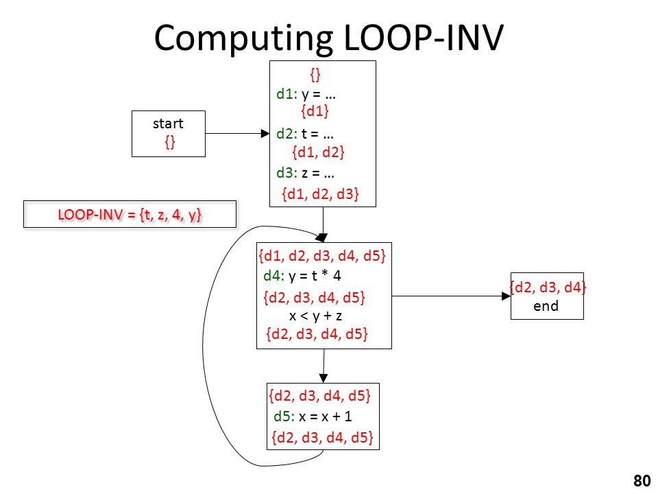Computing LOOP-INV 80 d4: y = t * 4 x < y + z end d5: x = x + 1 start d1: y = … d2: t = … d3: z = … {} {d1, d2, d3, d4, d5} {d2, d3, d4, d5} {d2, d3, d4} {d1} {d1, d2} {d1, d2, d3} {d2, d3, d4, d5} LOOP-INV = {t, z, 4, y}