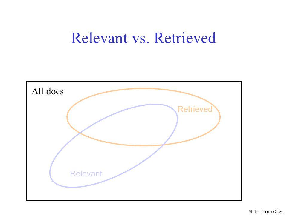 Relevant vs. Retrieved Relevant Retrieved All docs Slide from Giles