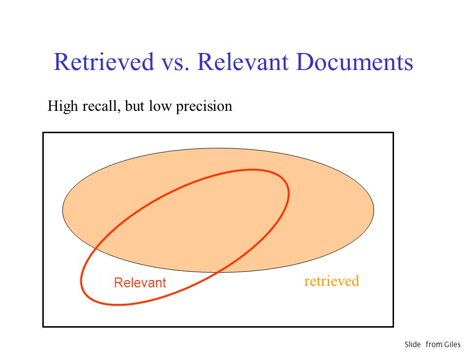 Retrieved vs. Relevant Documents Relevant High recall, but low precision retrieved Slide from Giles