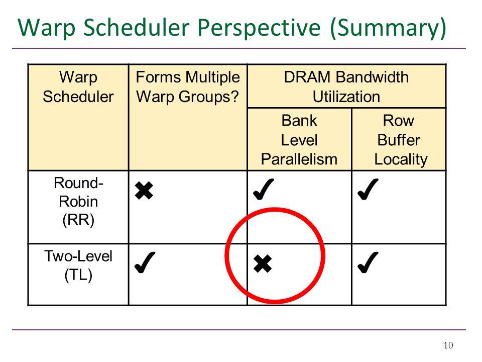 Warp Scheduler Perspective (Summary) 10 Warp Scheduler Forms Multiple Warp Groups.