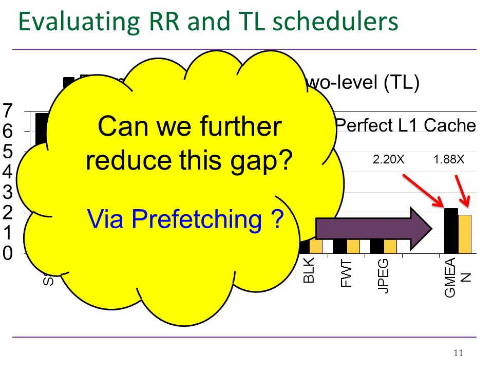 Evaluating RR and TL schedulers 11 IPC Improvement factor with Perfect L1 Cache Can we further reduce this gap? Via Prefetching ? 2.20X1.88X