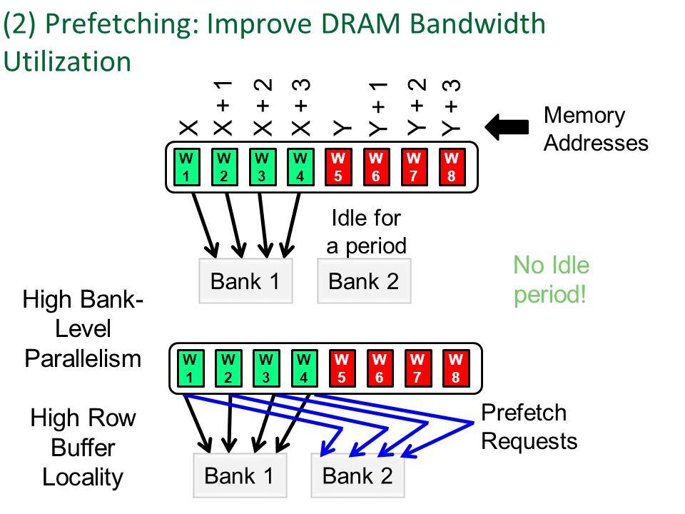 Bank 1Bank 2 XX + 1 X + 2X + 3 Y Y + 1 Y + 2 Y + 3 Memory Addresses Idle for a period (2) Prefetching: Improve DRAM Bandwidth Utilization W1W1 W2W2 W3W3 W4W4 W5W5 W6W6 W7W7 W8W8 Bank 1Bank 2 W1W1 W2W2 W3W3 W4W4 W5W5 W6W6 W7W7 W8W8 Prefetch Requests No Idle period.