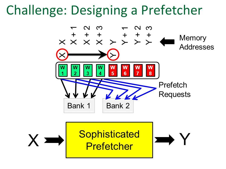 XX + 1 X + 2X + 3 Y Y + 1 Y + 2 Y + 3 Memory Addresses Challenge: Designing a Prefetcher Bank 1Bank 2 W1W1 W2W2 W3W3 W4W4 W5W5 W6W6 W7W7 W8W8 Prefetch Requests XY X Sophisticated Prefetcher Y