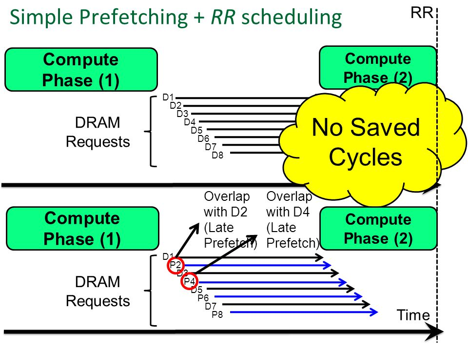Time DRAM Requests D1 D2 D3 D4 D5 D6 D7 D8 P2 D3 P4 P6 D5 D7 P8 Simple Prefetching + RR scheduling Compute Phase (1) Time D1 DRAM Requests Compute Phase (1) Compute Phase (2) No Saved Cycles Overlap with D2 (Late Prefetch) Compute Phase (2) RR Overlap with D4 (Late Prefetch)