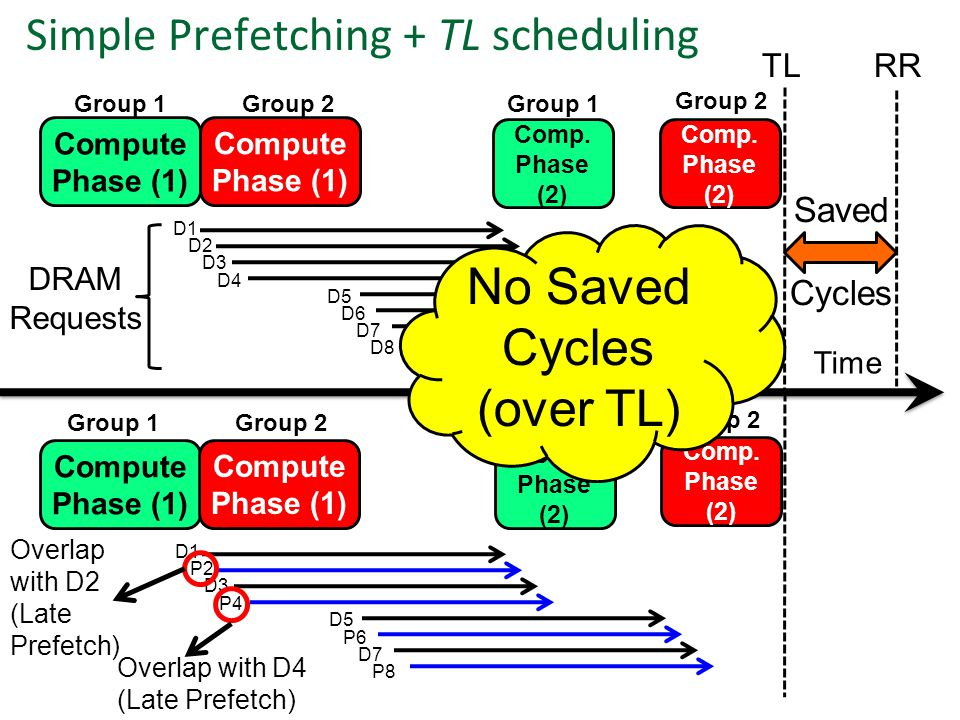 Time DRAM Requests D1 D2 D3 D4 D5 D6 D7 D8 Simple Prefetching + TL scheduling P2 D3 P4 Saved Cycles Group 2 Group 1 Group 2 Group 1 Compute Phase (1)