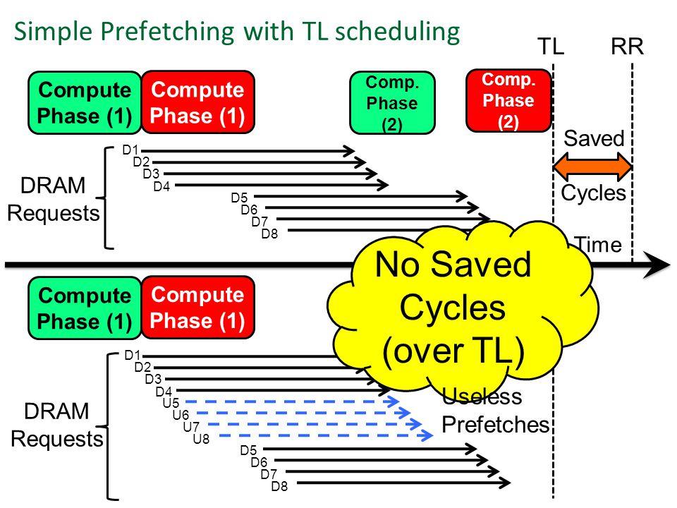 Time DRAM Requests D1 D2 D3 D4 D5 D6 D7 D8 Simple Prefetching with TL scheduling DRAM Requests D1 D2 D3 D4 Saved Cycles D5 D6 D7 D8 Compute Phase (1) Compute Phase (1) Compute Phase (1) Compute Phase (1) Comp.