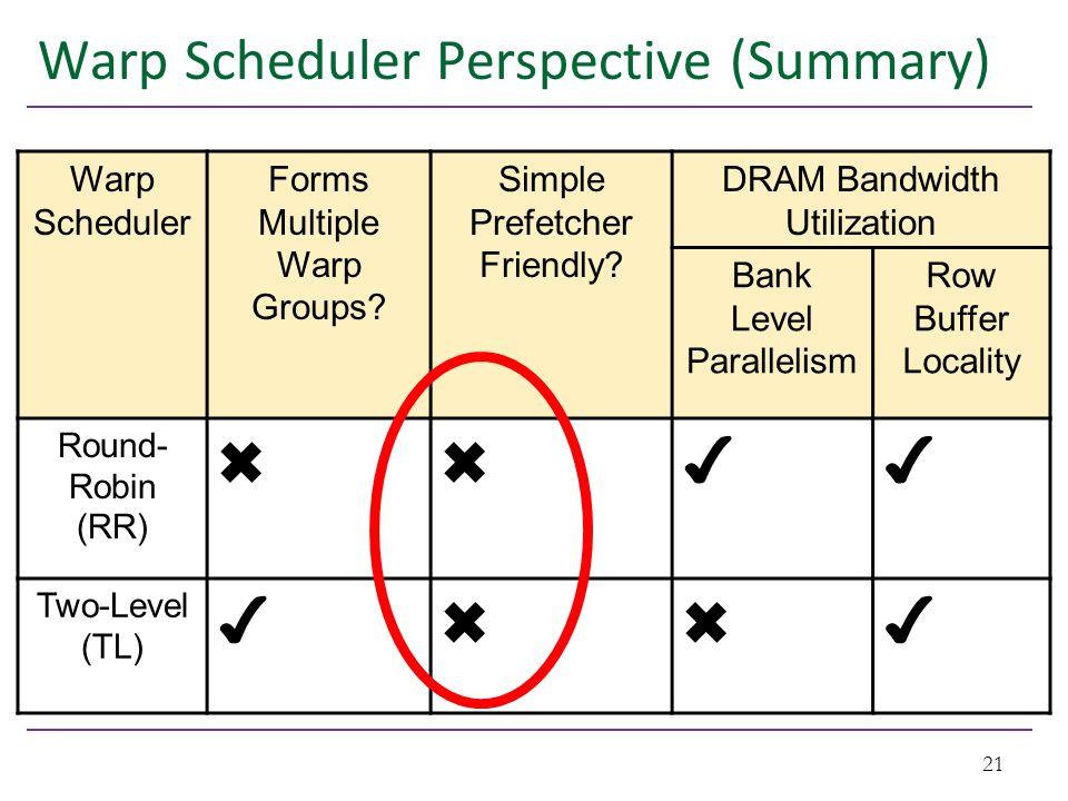 Warp Scheduler Perspective (Summary) 21 Warp Scheduler Forms Multiple Warp Groups.