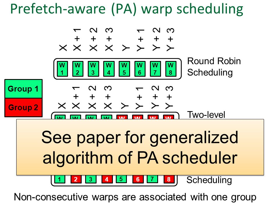 W1W1 W3W3 W5W5 W7W7 Prefetch-aware Scheduling Non-consecutive warps are associated with one group XX + 1 X + 2X + 3 Y Y + 1 Y + 2 Y + 3 Prefetch-aware (PA) warp scheduling Group 1 W1W1 W2W2 W3W3 W4W4 W5W5 W6W6 W7W7 W8W8 Round Robin Scheduling XX + 1 X + 2X + 3 Y Y + 1 Y + 2 Y + 3 W1W1 W2W2 W3W3 W4W4 W5W5 W6W6 W7W7 W8W8 Two-level Scheduling Group 2 XX + 1 X + 2X + 3 Y Y + 1 Y + 2 Y + 3 W2W2 W4W4 W6W6 W8W8 See paper for generalized algorithm of PA scheduler