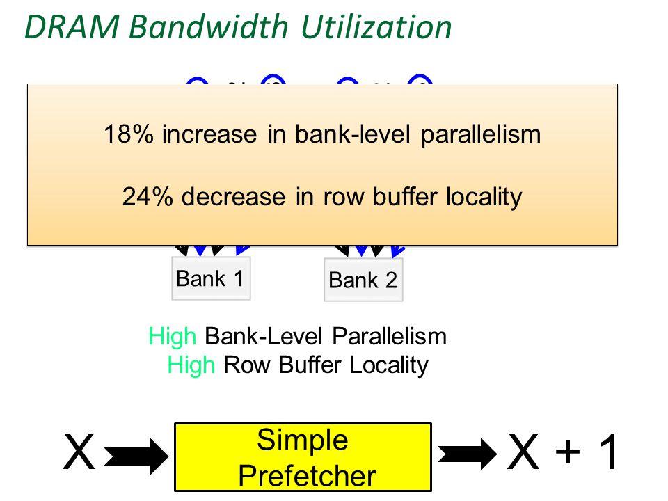DRAM Bandwidth Utilization Bank 1 Bank 2 W1W1 W2W2 W3W3 W4W4 W6W6 W8W8 W5W5 W7W7 X + 1 X + 3 Y + 1 Y + 3 XX + 2YY + 2 High Bank-Level Parallelism High Row Buffer Locality X Simple Prefetcher X + 1 18% increase in bank-level parallelism 24% decrease in row buffer locality 18% increase in bank-level parallelism 24% decrease in row buffer locality
