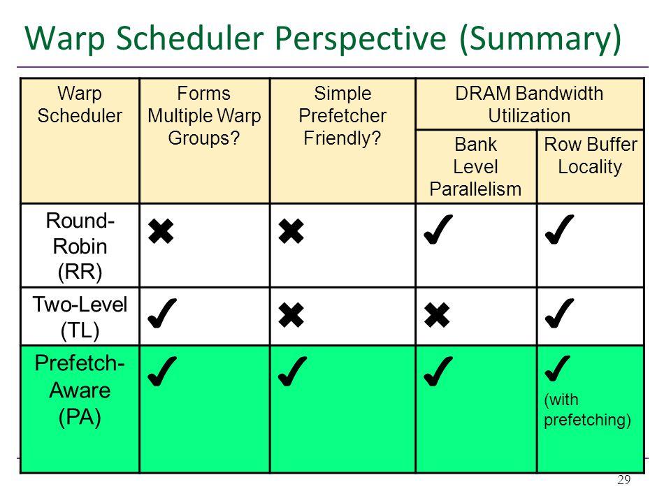 Warp Scheduler Perspective (Summary) 29 Warp Scheduler Forms Multiple Warp Groups.