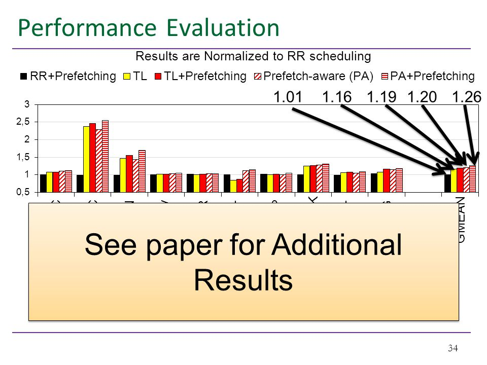 Performance Evaluation 34 1.011.161.191.201.26 Results are Normalized to RR scheduling 25% IPC improvement over Prefetching + RR Warp Scheduling Polic