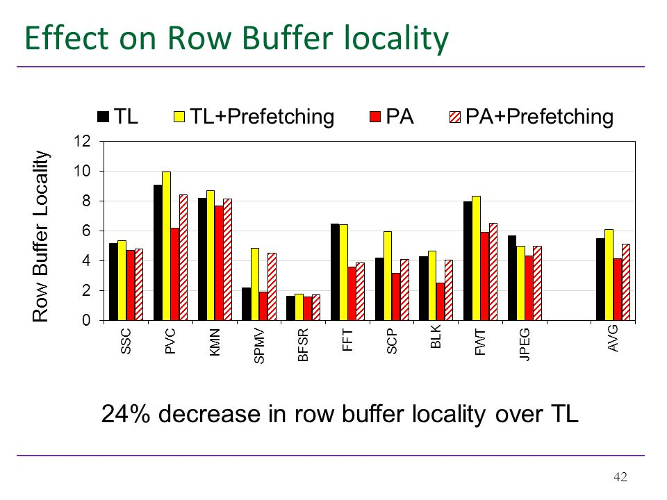 Effect on Row Buffer locality 42 24% decrease in row buffer locality over TL