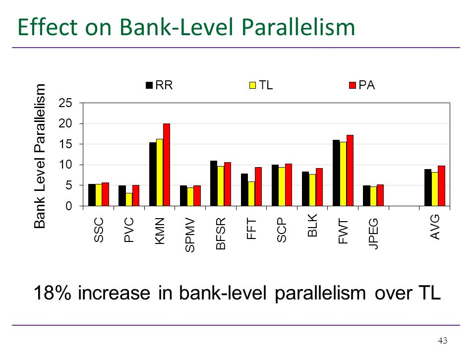 Effect on Bank-Level Parallelism 43 18% increase in bank-level parallelism over TL
