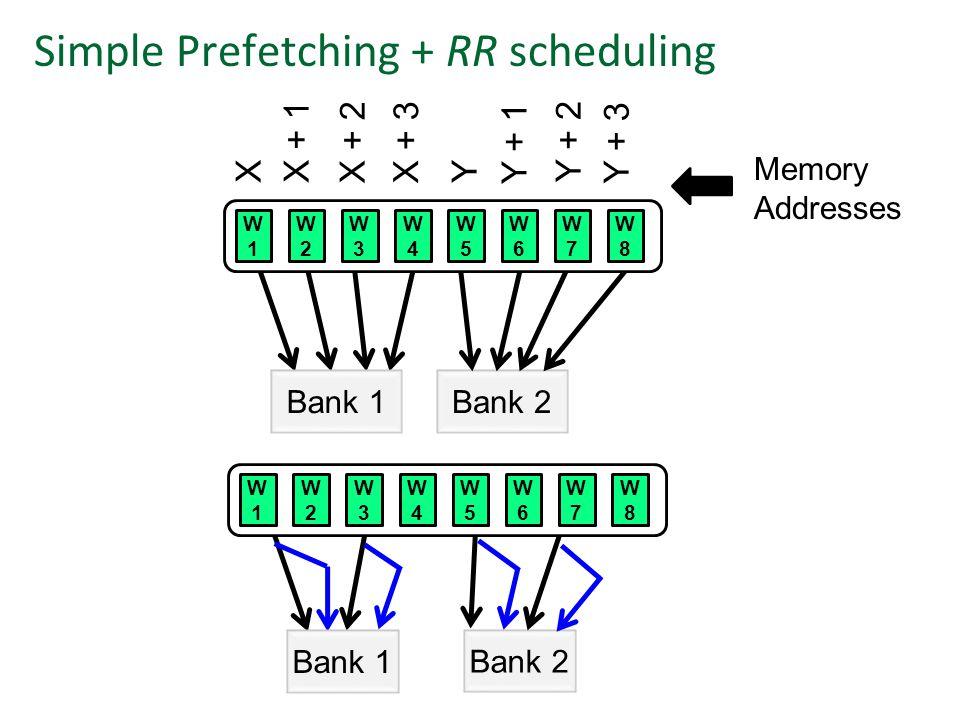 Bank 1Bank 2 Bank 1 Bank 2 Memory Addresses Simple Prefetching + RR scheduling XX + 1 X + 2X + 3 Y Y + 1 Y + 2 Y + 3 W1W1 W2W2 W3W3 W4W4 W5W5 W6W6 W7W7 W8W8 W1W1 W2W2 W3W3 W4W4 W5W5 W6W6 W7W7 W8W8
