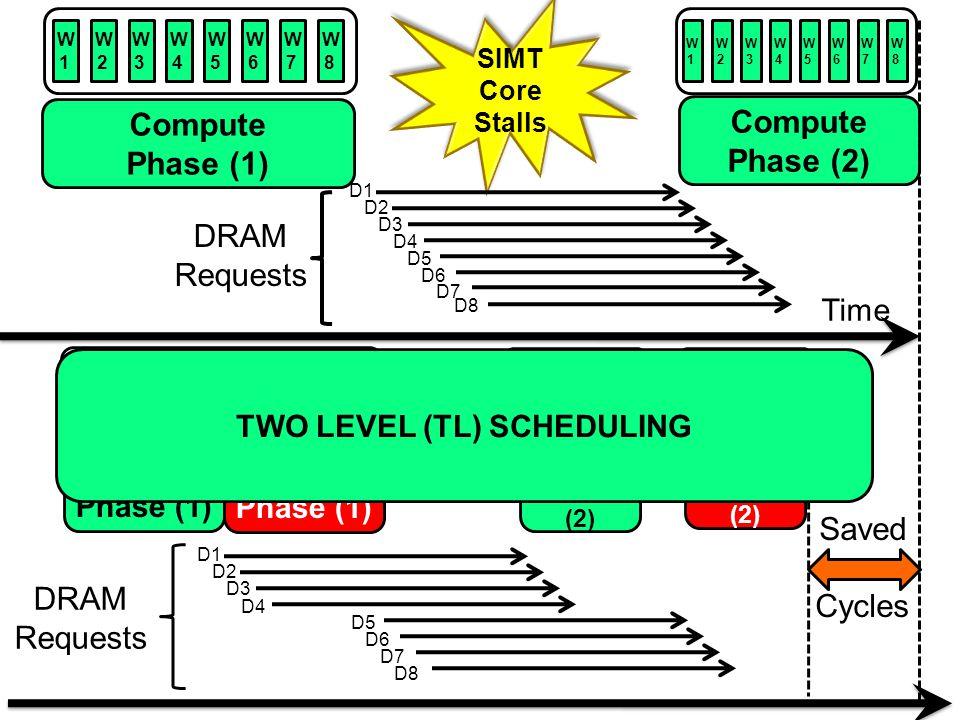 Time SIMT Core Stalls Compute Phase (2) W1W1 W2W2 W3W3 W4W4 W5W5 W6W6 W7W7 W8W8 W1W1 W2W2 W3W3 W4W4 W5W5 W6W6 W7W7 W8W8 Compute Phase (1) DRAM Requests D1 D2 D3 D4 D5 D6 D7 D8 Compute Phase (1) Compute Phase (1) Group 2 Group 1 W1W1 W2W2 W3W3 W4W4 W5W5 W6W6 W7W7 W8W8 DRAM Requests D1 D2 D3 D4 Comp.