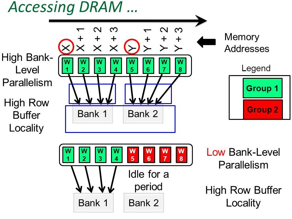 Accessing DRAM … Idle for a period W1W1 W2W2 W3W3 W4W4 W5W5 W6W6 W7W7 W8W8 Bank 1Bank 2 Memory Addresses XX + 1 X + 2X + 3 Y Y + 1 Y + 2 Y + 3 Group 1 Bank 1Bank 2 W1W1 W2W2 W3W3 W4W4 W5W5 W6W6 W7W7 W8W8 Group 2 Legend Low Bank-Level Parallelism High Row Buffer Locality High Bank- Level Parallelism High Row Buffer Locality