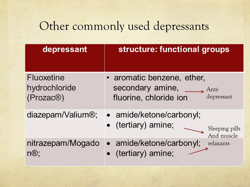 Other commonly used depressants depressantstructure: functional groups Fluoxetine hydrochloride (Prozac®) aromatic benzene, ether, secondary amine, fluorine, chloride ion diazepam/Valium®;  amide/ketone/carbonyl;  (tertiary) amine; nitrazepam/Mogado n®;  amide/ketone/carbonyl;  (tertiary) amine; Anti- depressant Sleeping pills And muscle relaxants