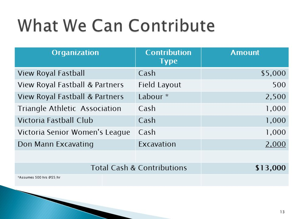 OrganizationContribution Type Amount View Royal FastballCash$5,000 View Royal Fastball & PartnersField Layout500 View Royal Fastball & PartnersLabour