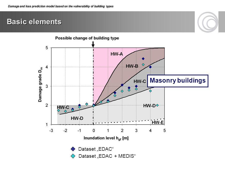 "Basic elements Damage and loss prediction model based on the vulnerability of building types Dataset ""EDAC"" Dataset ""EDAC + MEDIS"" Masonry buildings"