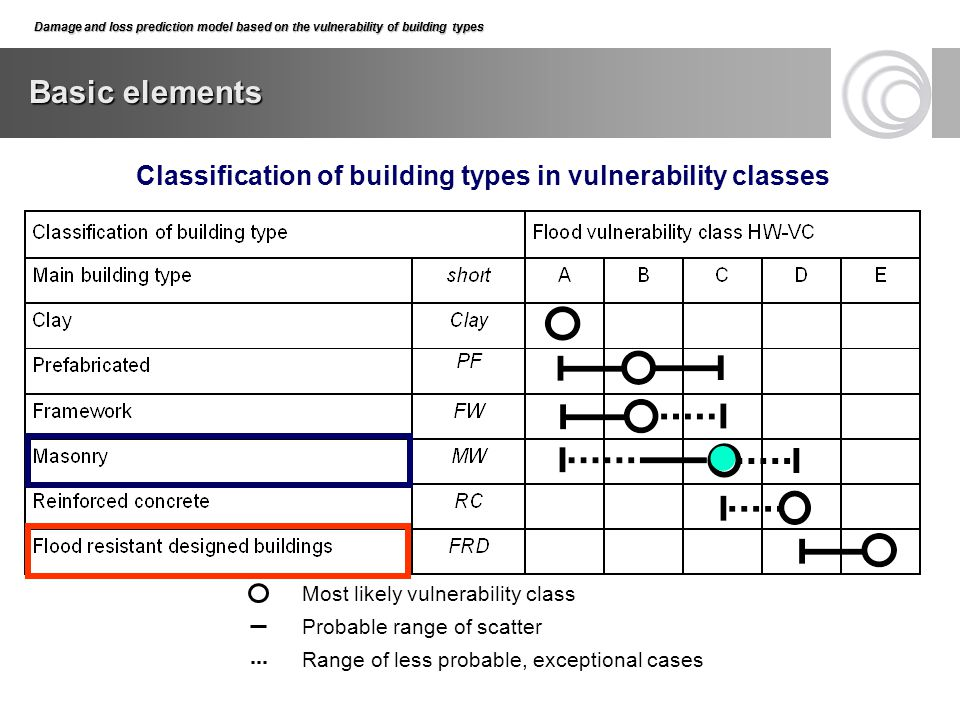 Damage and loss prediction model based on the vulnerability of building types Basic elements Damage and loss prediction model based on the vulnerabili