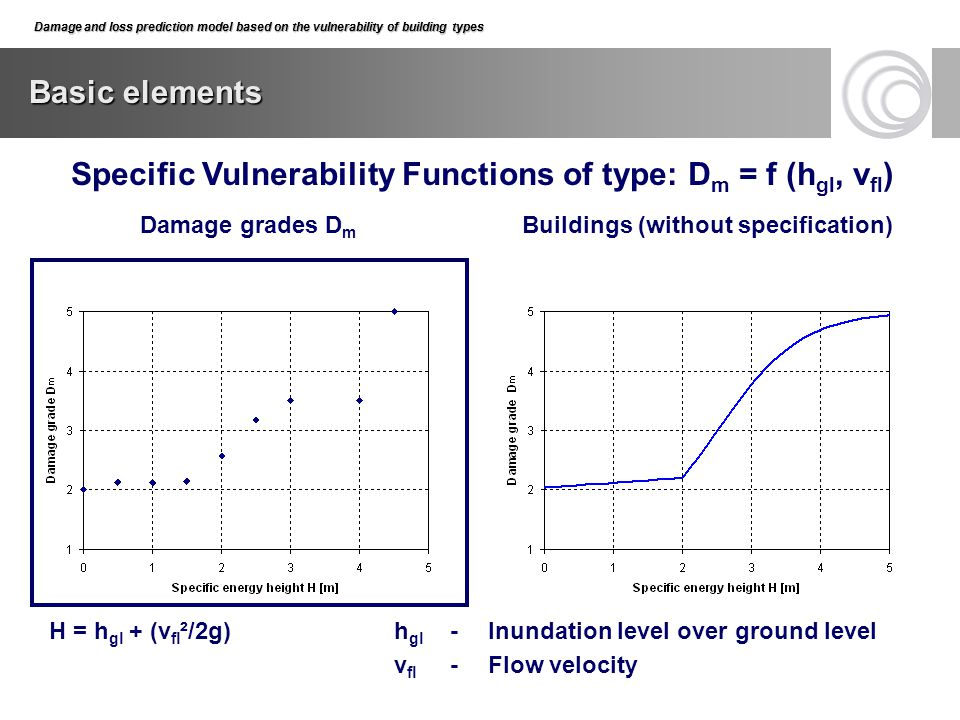 Damage and loss prediction model based on the vulnerability of building types Basic elements Damage grades D m Buildings (without specification) Damag