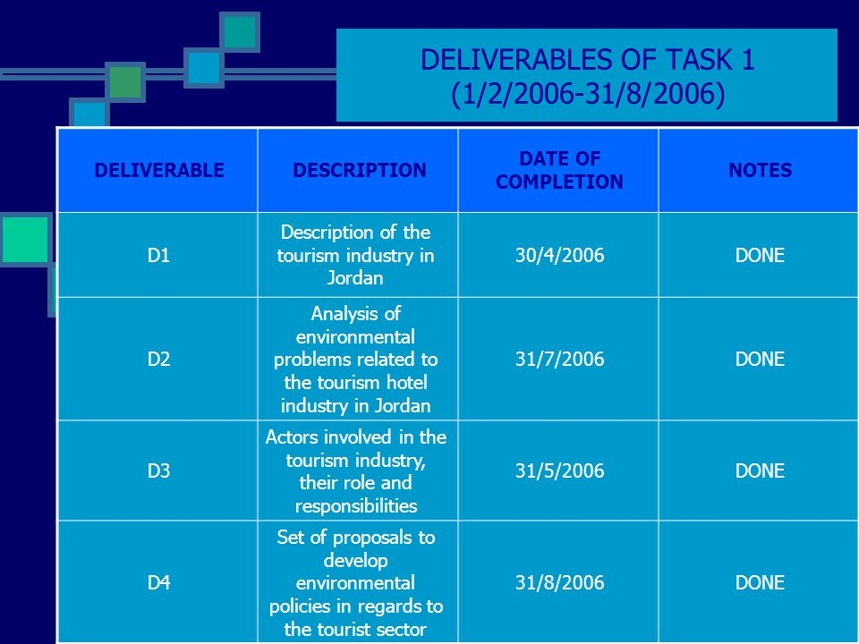 DELIVERABLES OF TASK 1 (1/2/2006-31/8/2006) NOTES DATE OF COMPLETION DESCRIPTIONDELIVERABLE DONE30/4/2006 Description of the tourism industry in Jordan D1 DONE31/7/2006 Analysis of environmental problems related to the tourism hotel industry in Jordan D2 DONE31/5/2006 Actors involved in the tourism industry, their role and responsibilities D3 DONE31/8/2006 Set of proposals to develop environmental policies in regards to the tourist sector D4