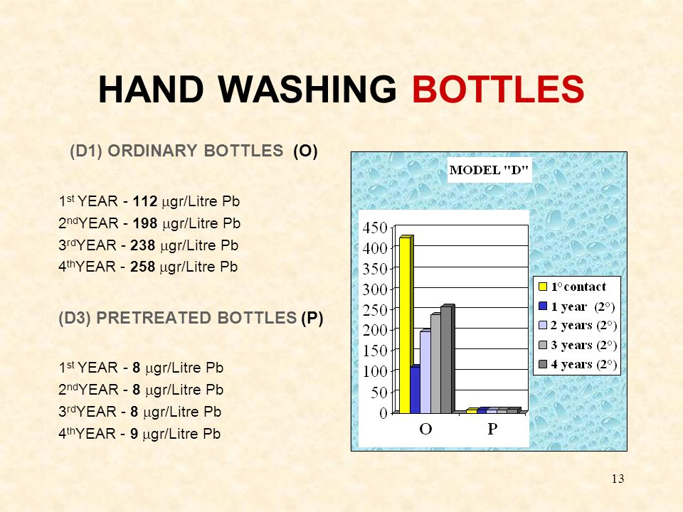 13 HAND WASHING BOTTLES (D1) ORDINARY BOTTLES (O) 1 st YEAR - 112  gr/Litre Pb 2 nd YEAR - 198  gr/Litre Pb 3 rd YEAR - 238  gr/Litre Pb 4 th YEAR