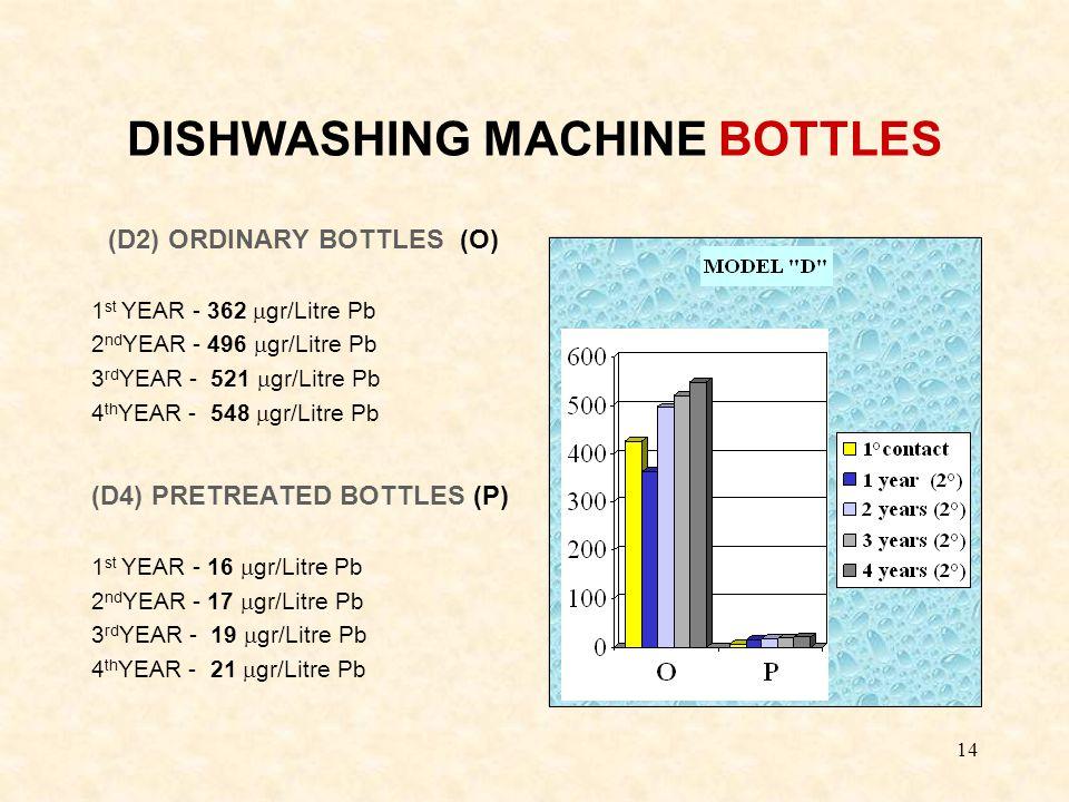 14 DISHWASHING MACHINE BOTTLES (D2) ORDINARY BOTTLES (O) 1 st YEAR - 362  gr/Litre Pb 2 nd YEAR - 496  gr/Litre Pb 3 rd YEAR - 521  gr/Litre Pb 4 th YEAR - 548  gr/Litre Pb (D4) PRETREATED BOTTLES (P) 1 st YEAR - 16  gr/Litre Pb 2 nd YEAR - 17  gr/Litre Pb 3 rd YEAR - 19  gr/Litre Pb 4 th YEAR - 21  gr/Litre Pb