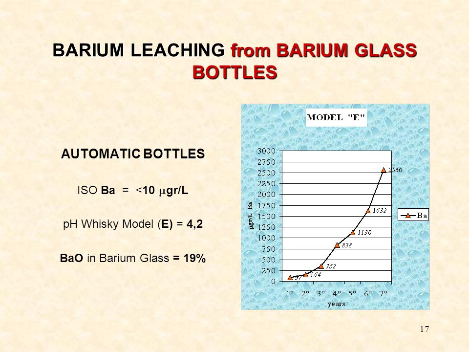17 BARIUM LEACHING from BARIUM GLASS BOTTLES AUTOMATIC BOTTLES ISO Ba = <10  gr/L pH Whisky Model (E) = 4,2 BaO in Barium Glass = 19%