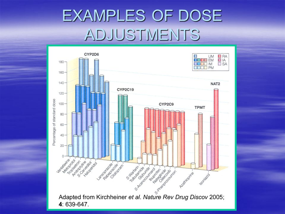 TRANSPORTERS  30 years ago, drugs seen as subject only to passive diffusion from one compartment to another  pH, pKa (Henderson-Hasselbach equation) and MW (Fick's Law of diffusion) were the guiding principles  Exceptions were amino acid absorption and renal excretion of a few drugs