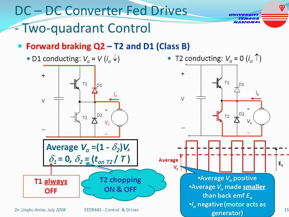 DC – DC Converter Fed Drives - Two-quadrant Control Forward braking Q2 – T2 and D1 (Class B) D1 conducting: V a = V (i a  ) T2 conducting: V a = 0 (i