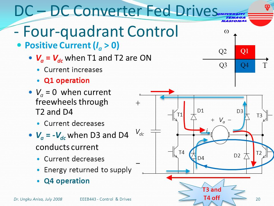 DC – DC Converter Fed Drives - Four-quadrant Control Positive Current (I a > 0) V a = V dc when T1 and T2 are ON Current increases Q1 operation V a =