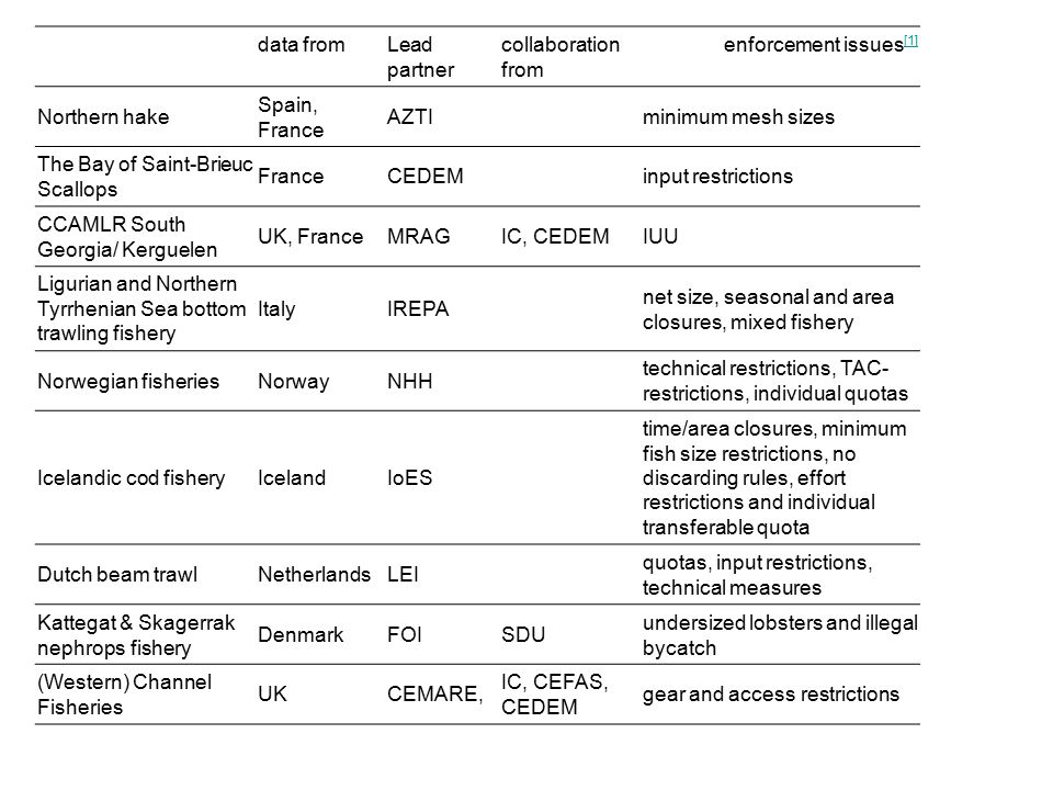 Delivera ble No [1] [1] Deliverable title Delivery date [2] [2] D15Web-site0 D1Literature review3 D2 Description of fisheries in project, their management, enforcement and enforcement costs 12 D10Interim activity report12 D4On-line database of project data16 D3Fisheries enforcement: Basic theory and how to apply it18 D11Periodic activity report18 D12Periodic management report18 D13newsletter18 D7 A report outlining for each fishery the compliance, the private benefit and the enforcement cost in the past for the fisheries of this project.