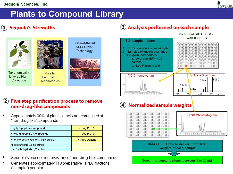High-throughput Natural Products Chemistry Rotating Disk Reactor (RDR)