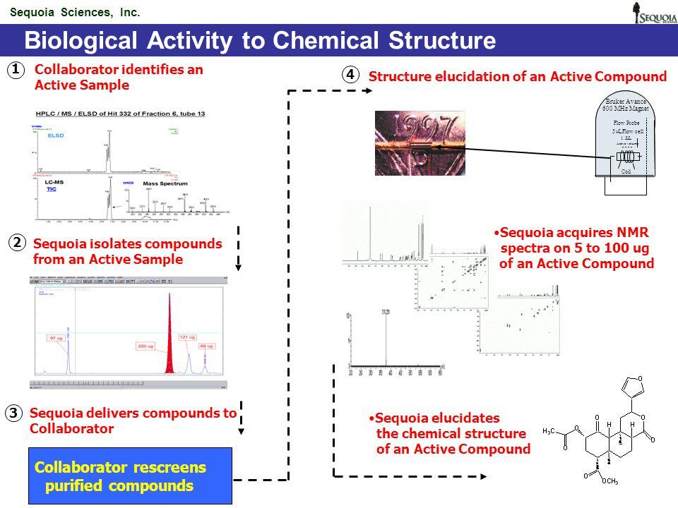 High-throughput Natural Products Chemistry Rotating Disk Reactor (RDR) C = ciprofloxacin T = tobramycin