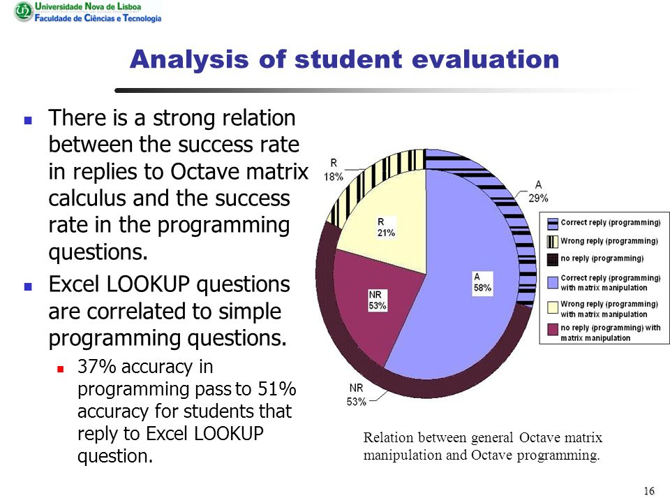 15 Analysis of student evaluation The evolution in learning how to program.
