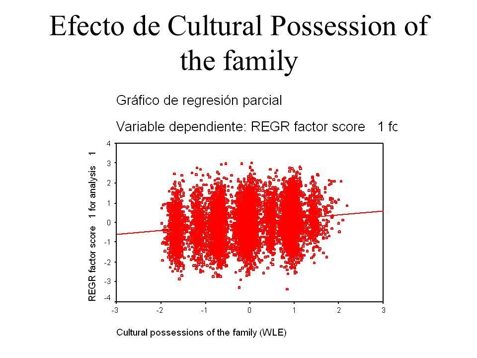 Efecto de Cultural Possession of the family