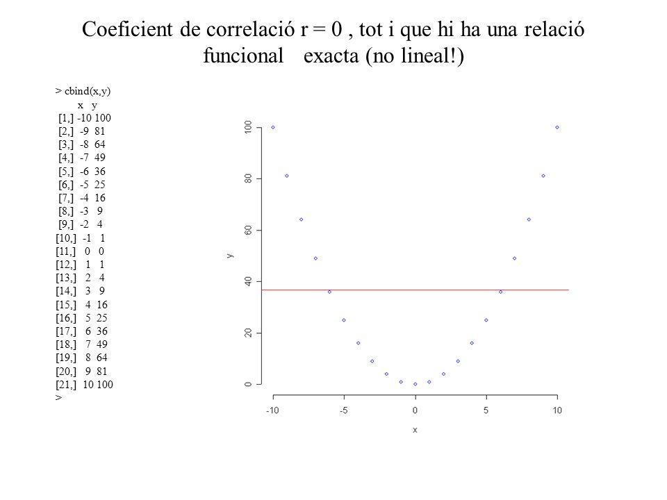 Coeficient de correlació r = 0, tot i que hi ha una relació funcional exacta (no lineal!) > cbind(x,y) x y [1,] -10 100 [2,] -9 81 [3,] -8 64 [4,] -7 49 [5,] -6 36 [6,] -5 25 [7,] -4 16 [8,] -3 9 [9,] -2 4 [10,] -1 1 [11,] 0 0 [12,] 1 1 [13,] 2 4 [14,] 3 9 [15,] 4 16 [16,] 5 25 [17,] 6 36 [18,] 7 49 [19,] 8 64 [20,] 9 81 [21,] 10 100 >
