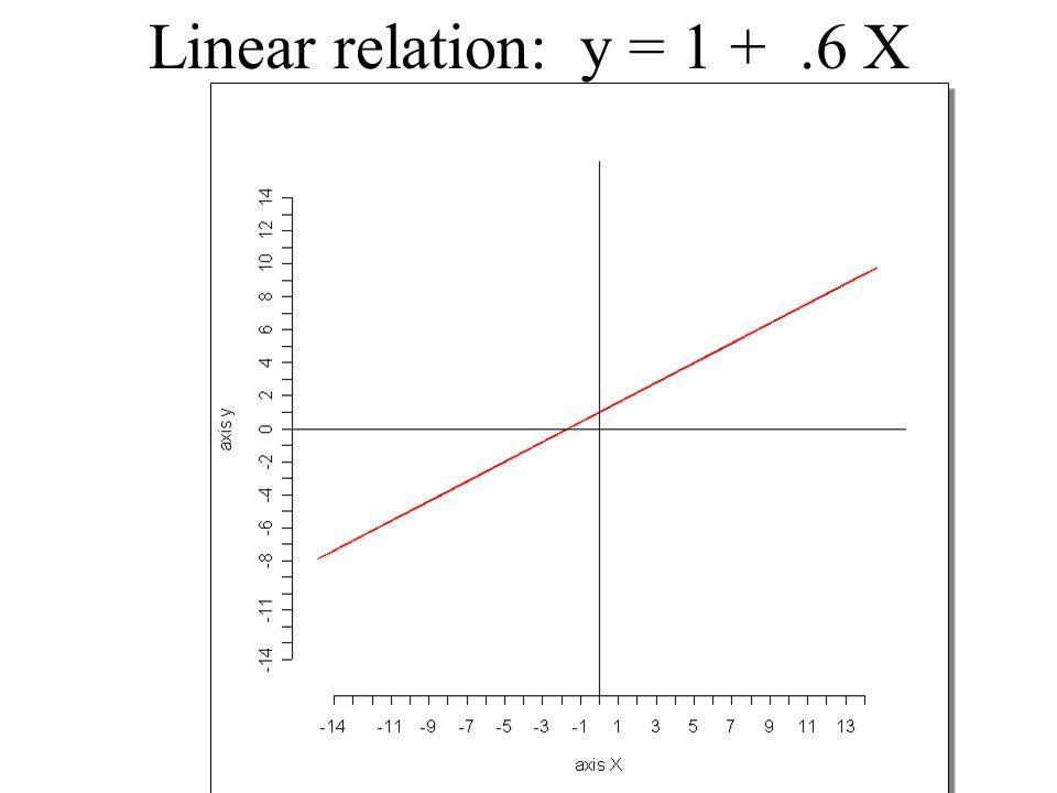 Linear relation: y = 1 +.6 X