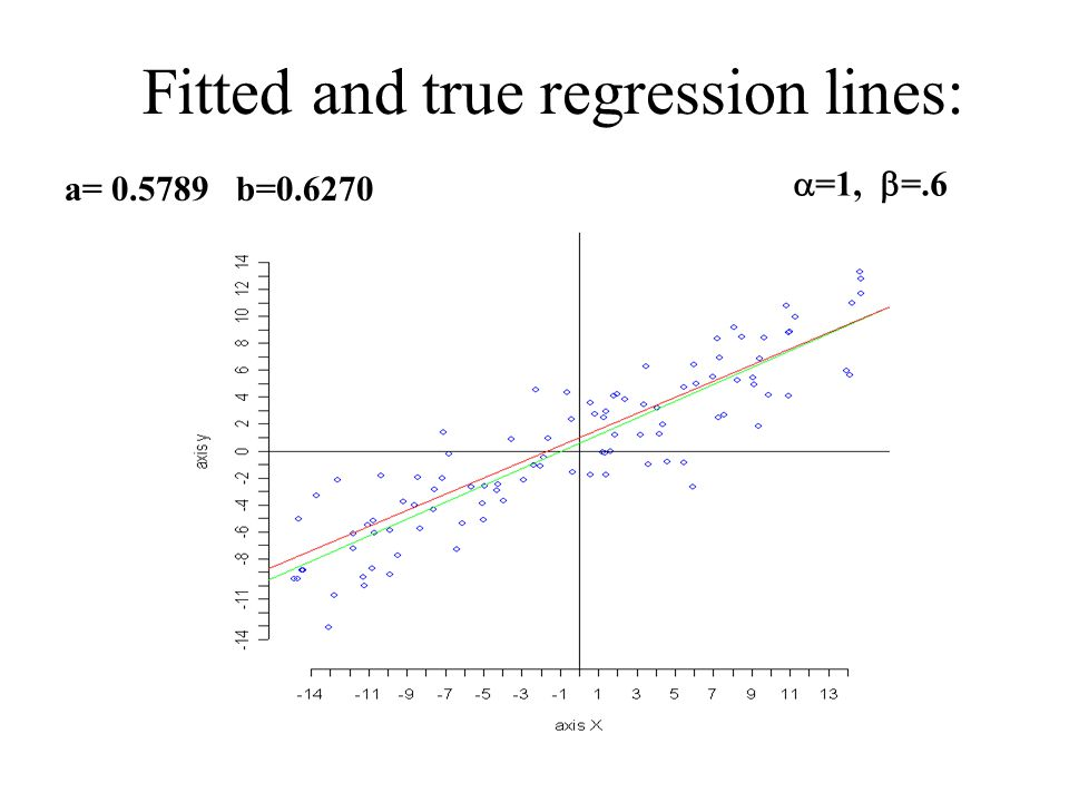 Fitted and true regression lines: a= 0.5789 b=0.6270  =1,  =.6