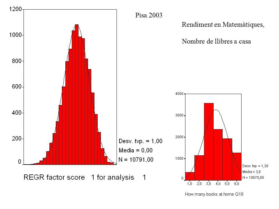 >Rendiment en Matemàtiques, >Nombre de llibres a casa Pisa 2003