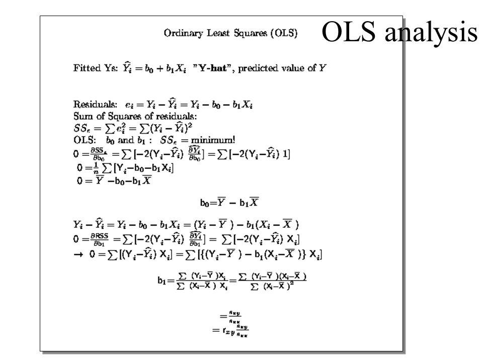 OLS analysis