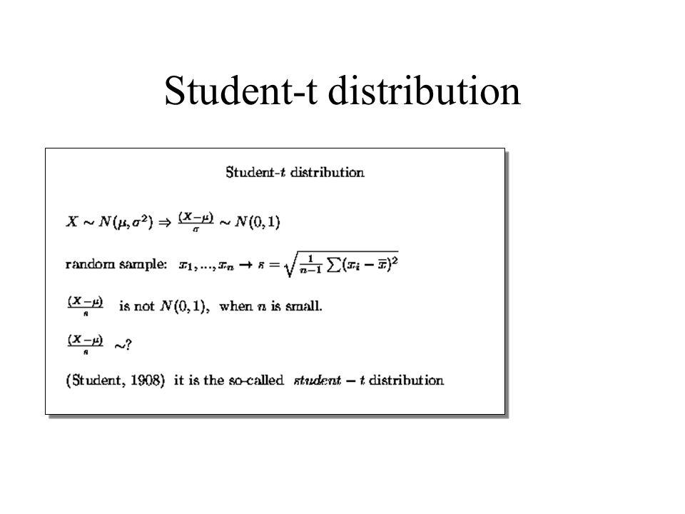 Student-t distribution