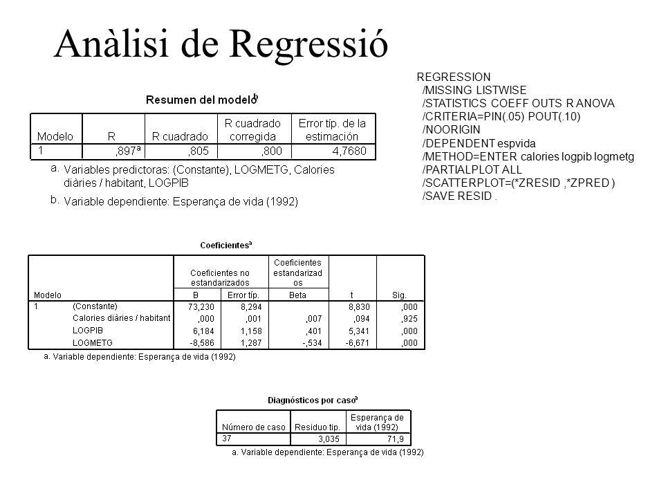 Anàlisi de Regressió REGRESSION /MISSING LISTWISE /STATISTICS COEFF OUTS R ANOVA /CRITERIA=PIN(.05) POUT(.10) /NOORIGIN /DEPENDENT espvida /METHOD=ENTER calories logpib logmetg /PARTIALPLOT ALL /SCATTERPLOT=(*ZRESID,*ZPRED ) /SAVE RESID.