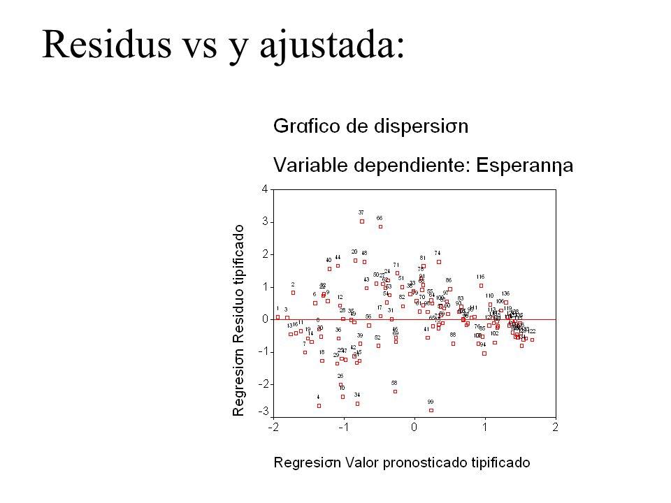 Residus vs y ajustada: